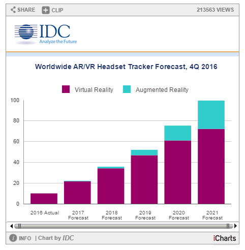 IDC Q4 2016 Forecast AR / VR Headset Growth