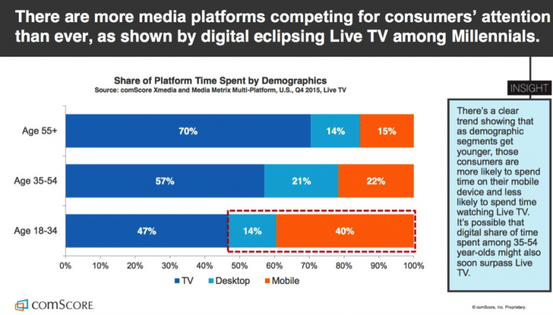 Media Platform Competition for Consumers Time